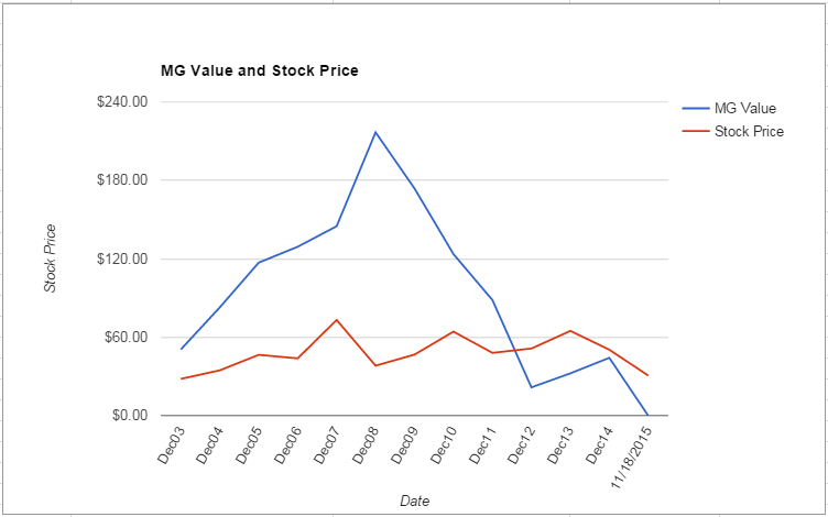 MUR value Chart November 2015