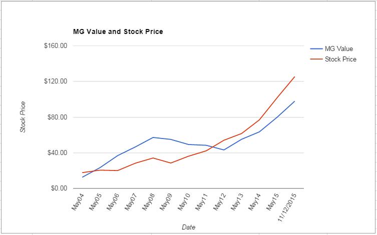 NKE value Chart November 2015