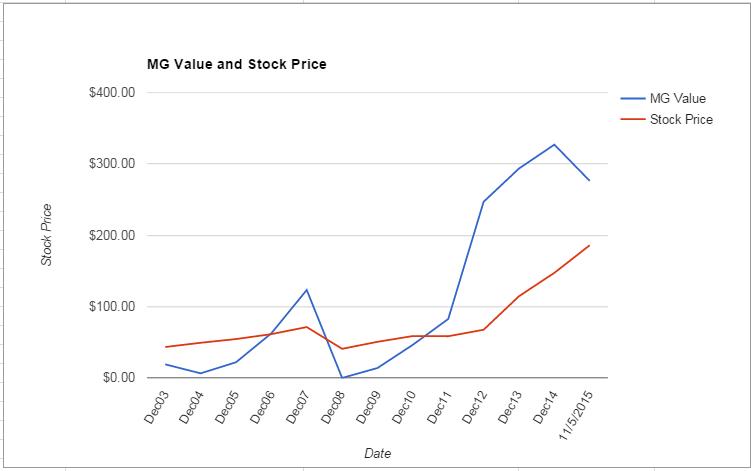 NOC value Chart November 2015