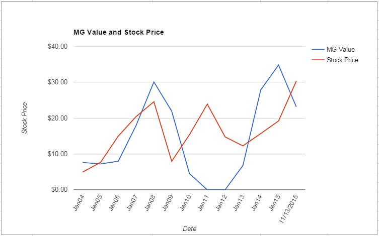 NVDA value Chart November 2015