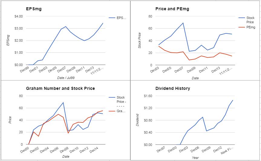 PFG Charts November 2015