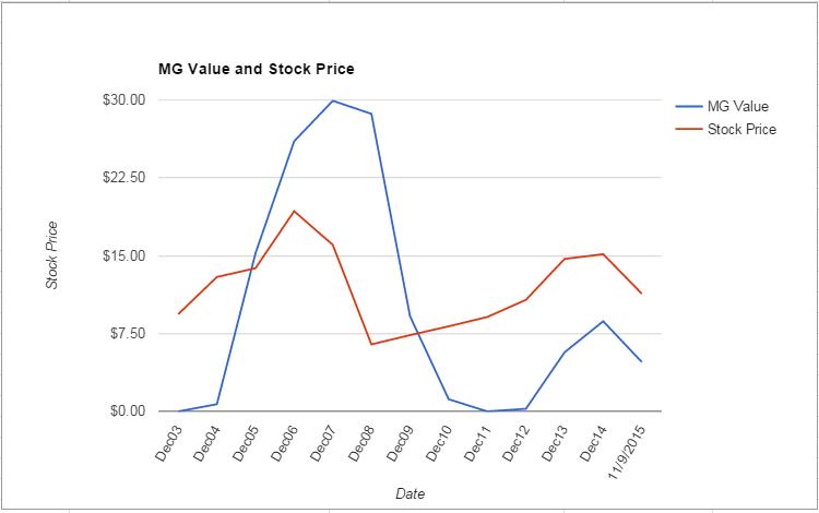 PMD value Chart November 2015