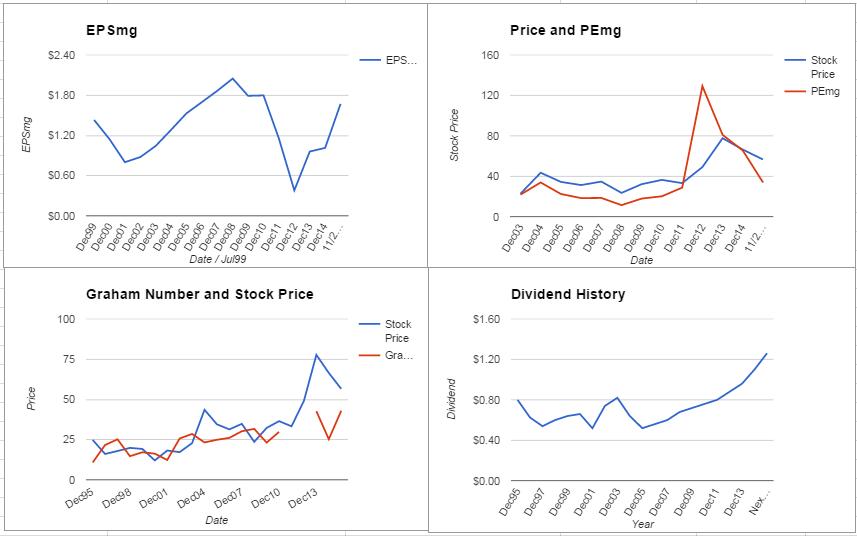 PNR Charts November 2015