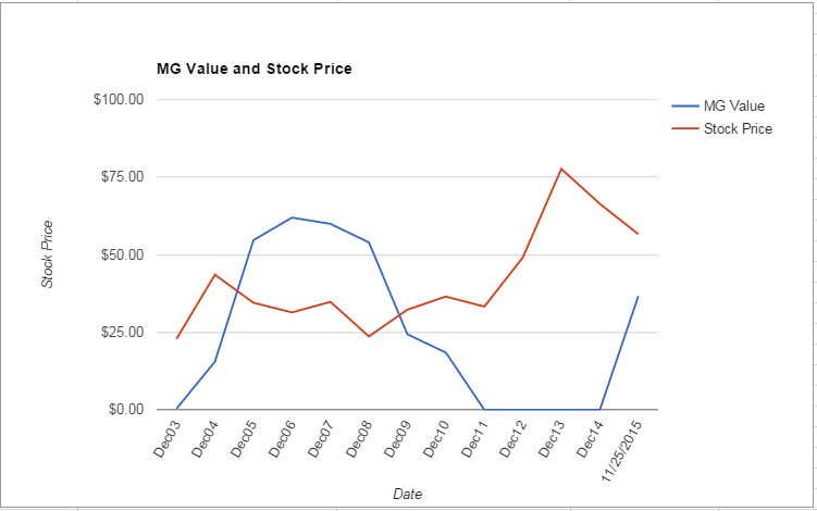 PNR value Chart November 2015