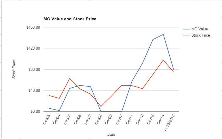 SNDK value Chart November 2015