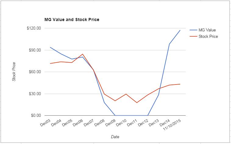 STI value Chart November 2015