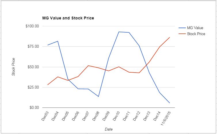TAP value Chart November 2015