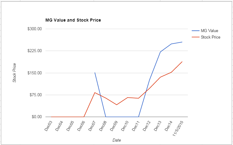 TWC value Chart November 2015