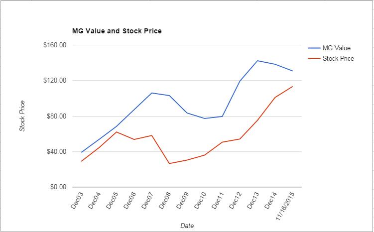 UNH value Chart November 2015