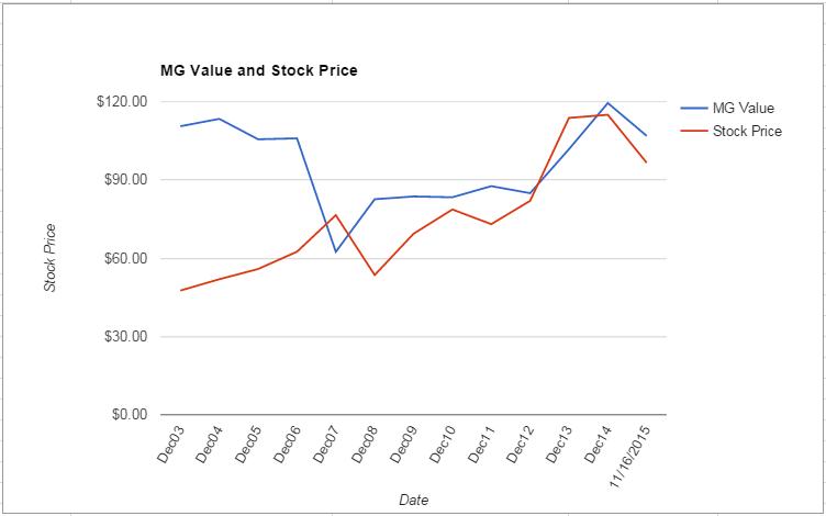 UTX value Chart November 2015