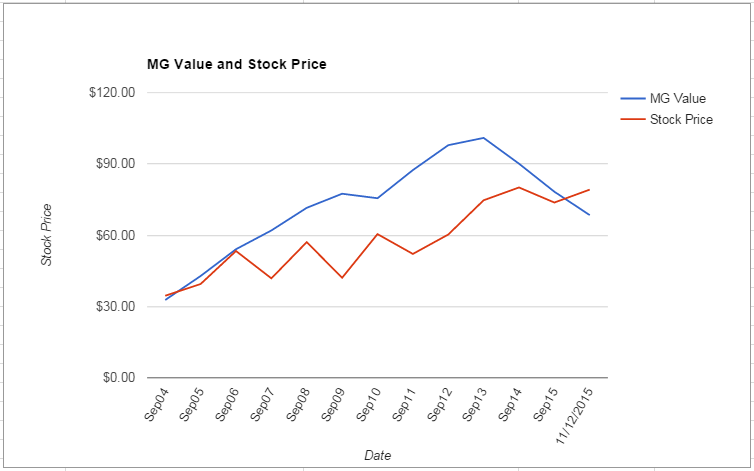 VAR value Chart November 2015