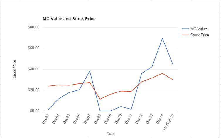 WY value Chart November 2015