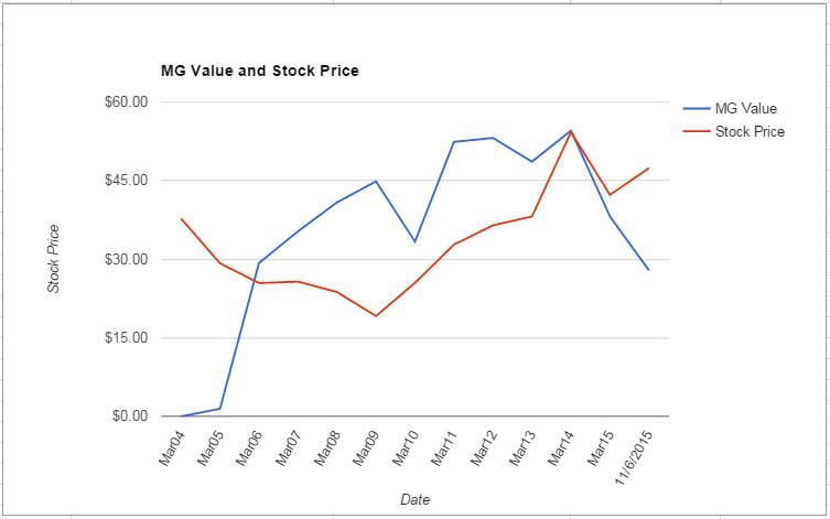 XLNX value Chart November 2015