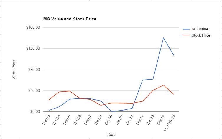 YHOO value Chart November 2015