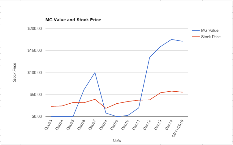 ARW value Chart December 2015