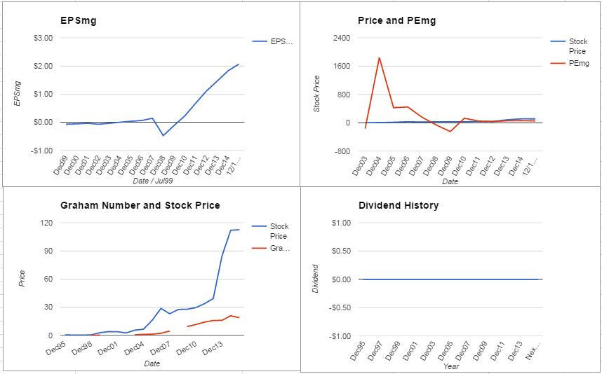 CELG Charts December 2015