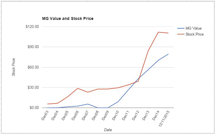 CELG value Chart December 2015