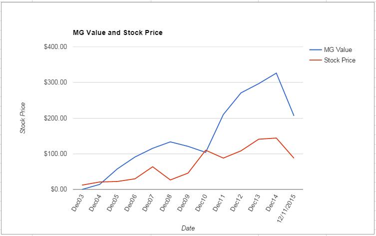 CMI value Chart December 2015