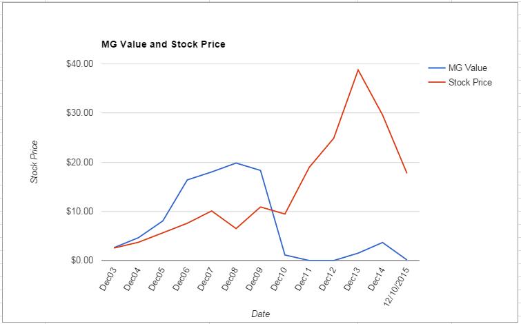COG value Chart December 2015