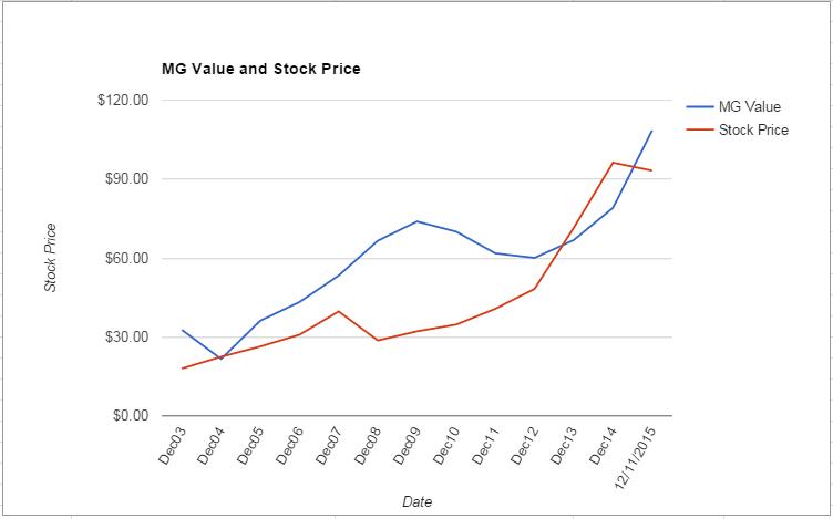 CVS value Chart December 2015