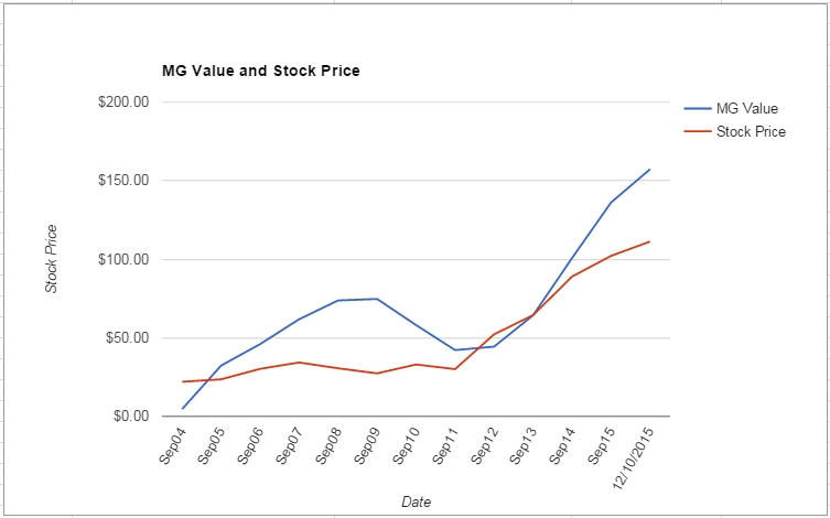 DIS value Chart December 2015