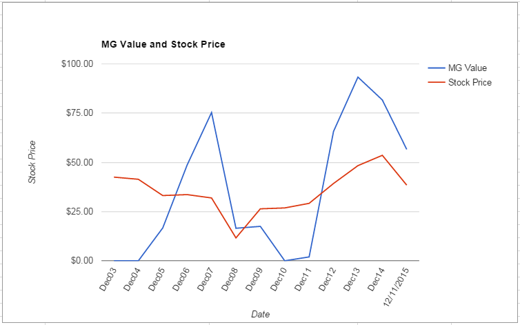 IP value Chart December 2015