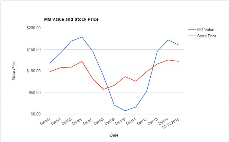 MTB value Chart December 2015