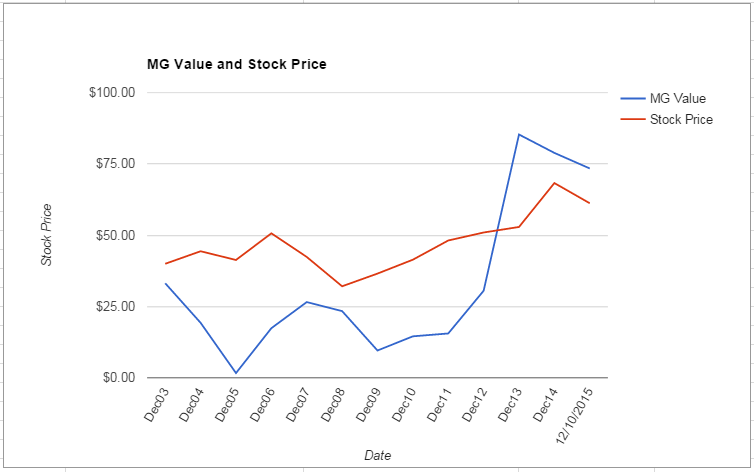 PNW value Chart December 2015