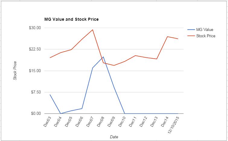 POM value Chart December 2015