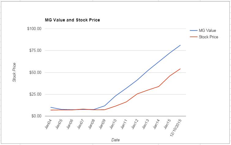 ROST value Chart December 2015