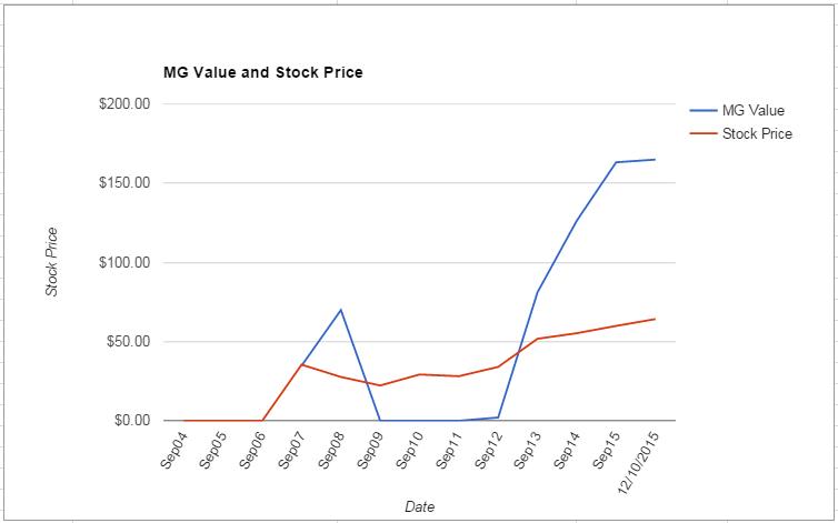 TEL value Chart December 2015