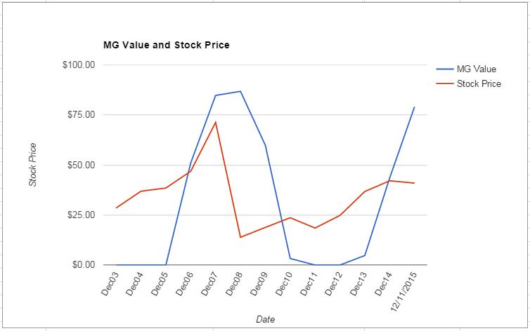 TXT value Chart December 2015