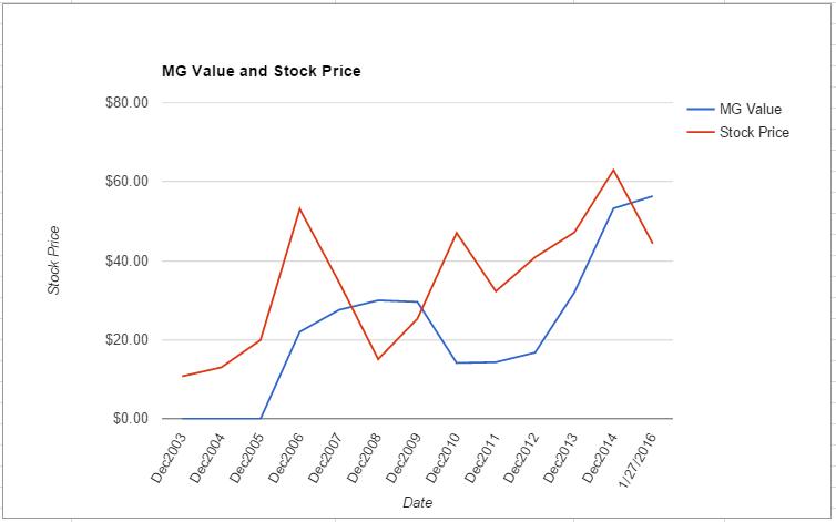 AKAM value chart January 2016