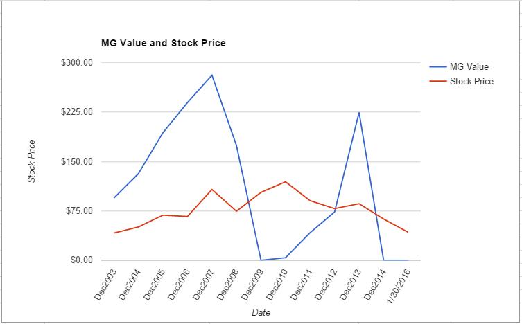 APA value chart January 2016