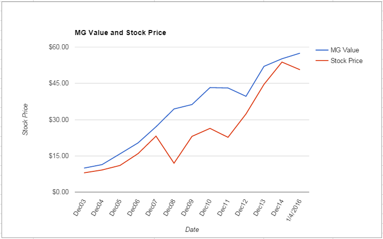 APH value Chart January 2016