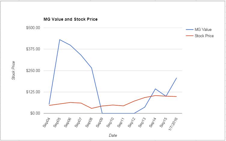 ASH value Chart January 2016