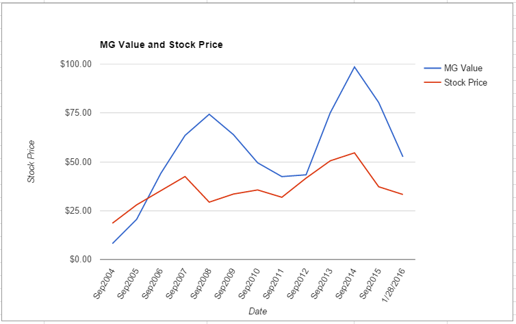BEN value chart January 2016