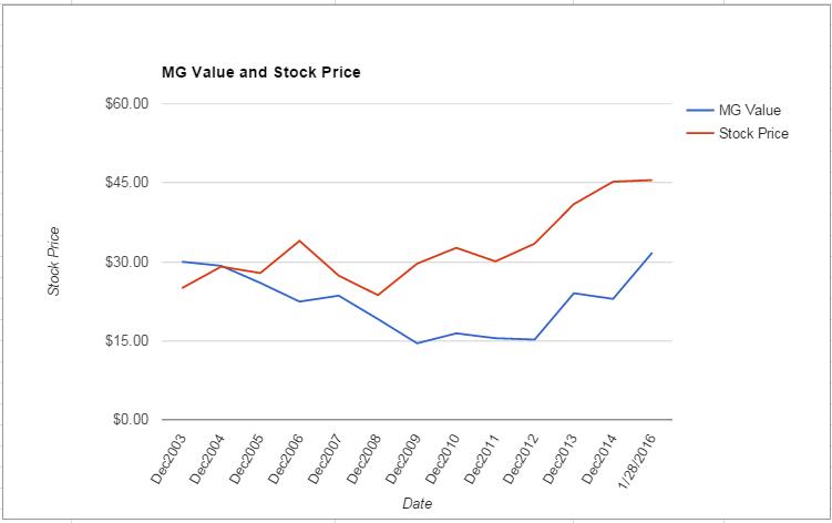 BMS value Chart January 2016