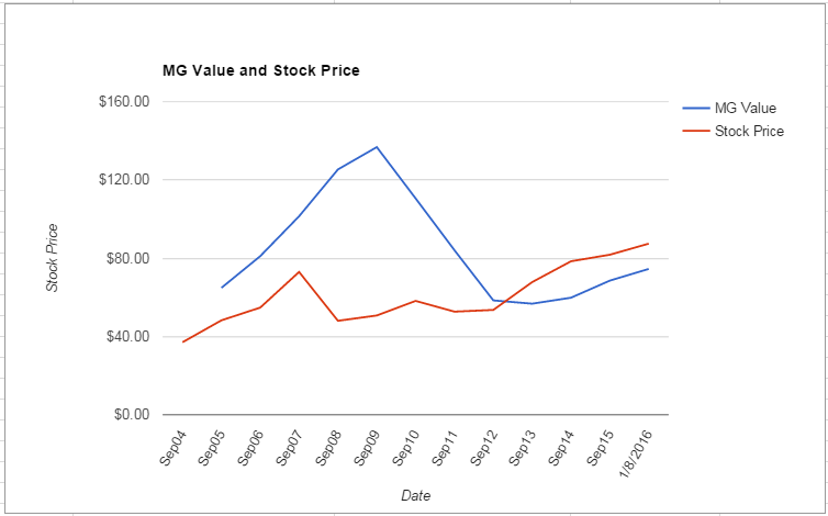 COL value Chart January 2016