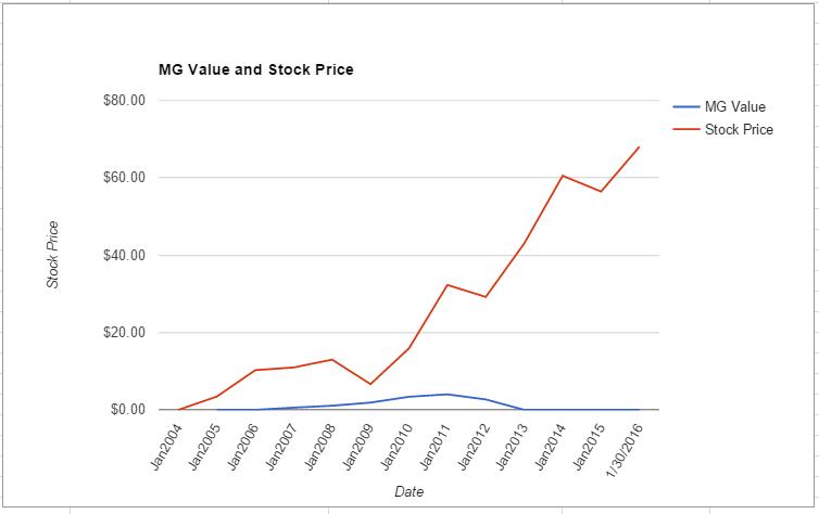 CRM value chart January 2016