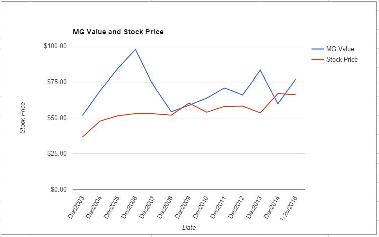 DGX value chart January 2016