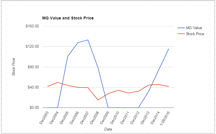DOW value Chart January 2016