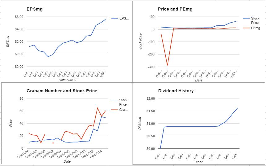 EMN charts January 2016