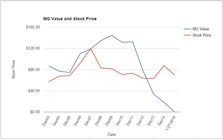 ETR value chart January 2016