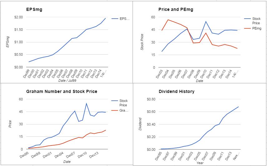 EXPD Charts January 2016
