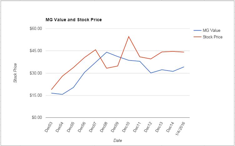 EXPD value Chart January 2016