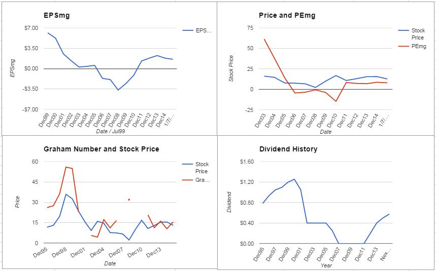 F Charts January 2016