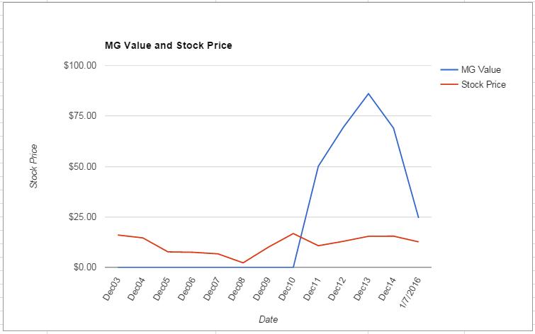 F value Chart January 2016