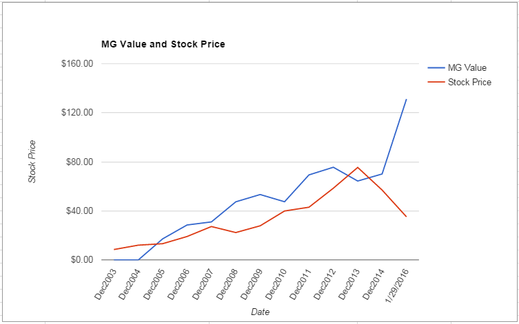 FMC value Chart January 2016