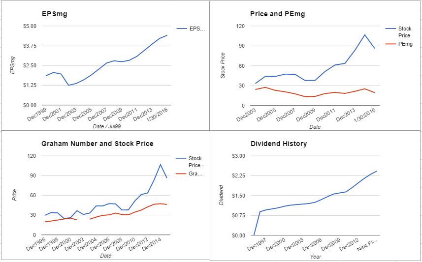 GPC charts January 2016